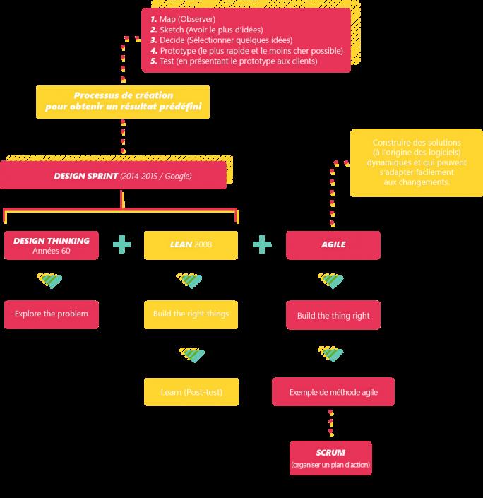 Lean, Agile, Design Thinking, ... On vous explique tout avec ce petit schéma